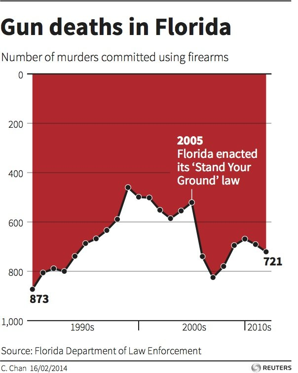 Bad Graph!